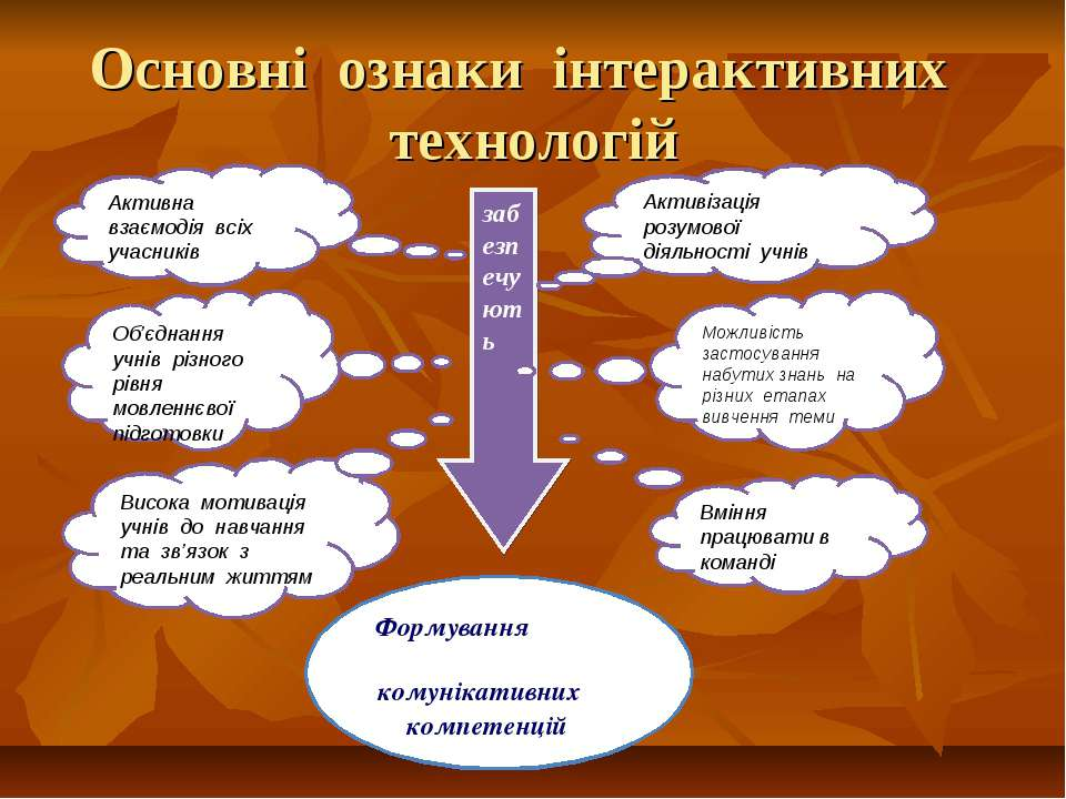 Основні ознаки інтерактивних технологій забезпечують Формування комунікативни...