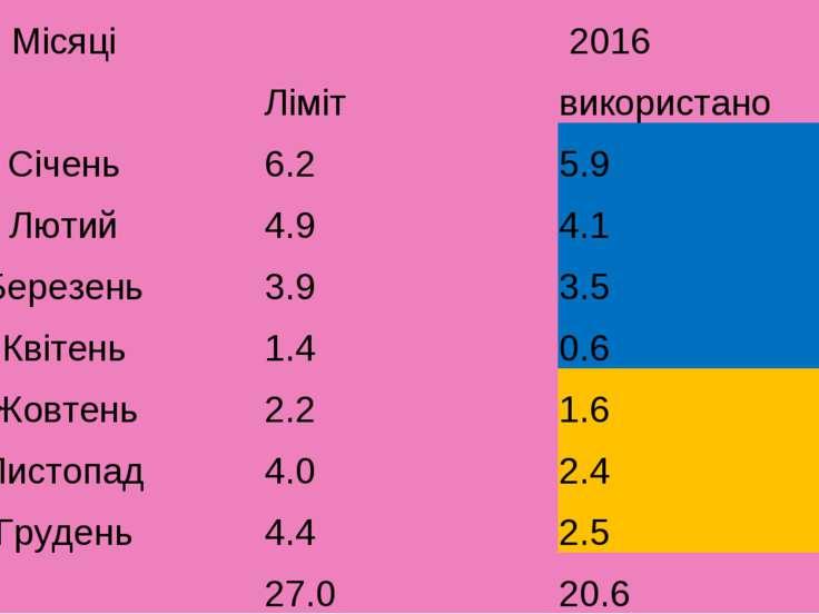 Місяці 2016  Ліміт використано Січень 6.2 5.9 Лютий 4.9 4.1 Березень 3.9 3.5...