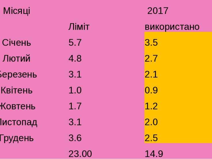 Місяці 2017  Ліміт використано Січень 5.7 3.5 Лютий 4.8 2.7 Березень 3.1 2.1...