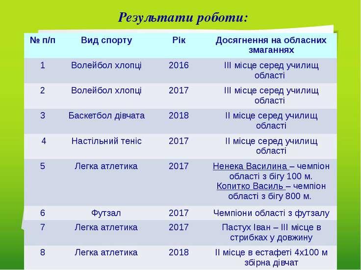 Результати роботи: №п/п Видспорту Рік Досягнення на обласних змаганнях 1 Воле...