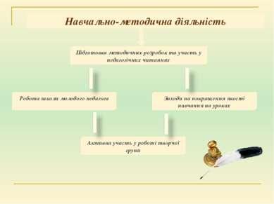 Робота школи молодого педагога Активна участь у роботі творчої групи Підготов...