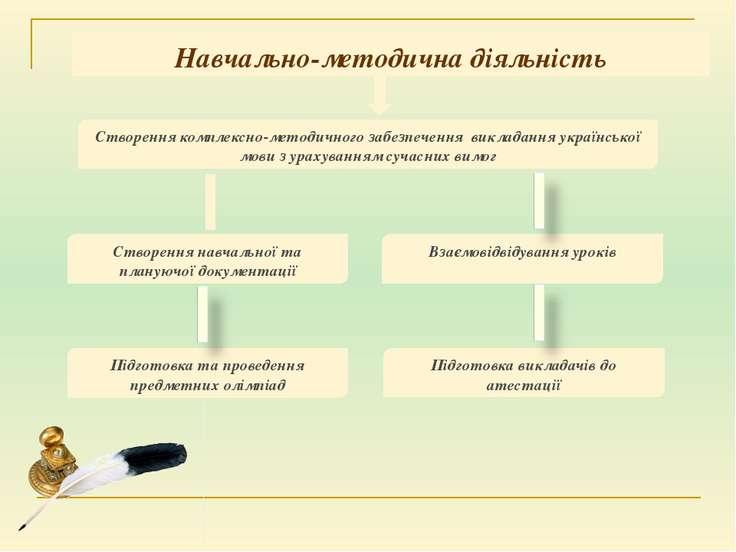 Навчально-методична діяльність Створення навчальної та плануючої документації...