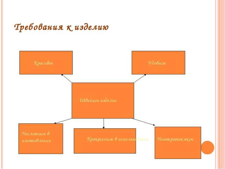 Требования к изделию Швейное изделие Красивое Несложное в изготовлении Удобно...