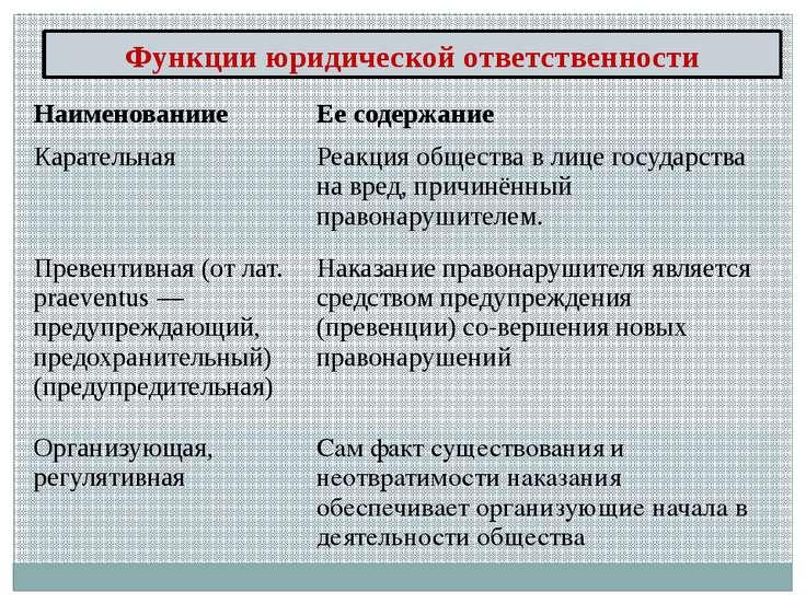 Функции юридической ответственности Наименованиие Еесодержание Карательная Ре...
