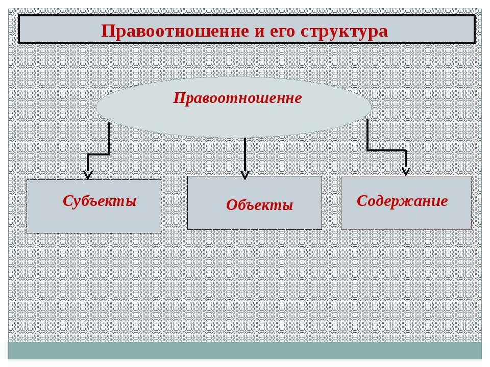 Правоотношенне и его структура Правоотношенне Объекты Субъекты Содержание
