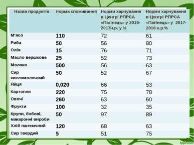 Назва продуктів Норма споживання Норми харчування в Центрі РПРСА «Пагінець» у...