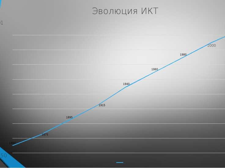 1850 2010