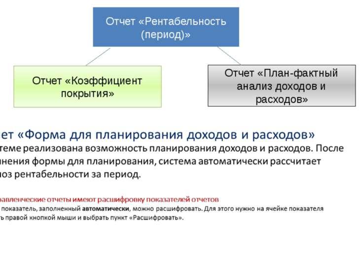 Отчет «Рентабельность (период)» Отчет «Коэффициент покрытия» Отчет «План-факт...