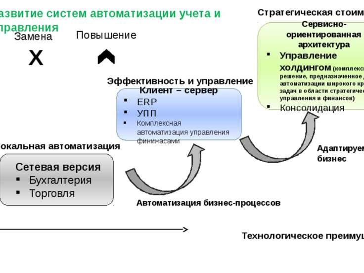 Клиент – сервер ERP УПП Комплексная автоматизация управления фининасами Серви...