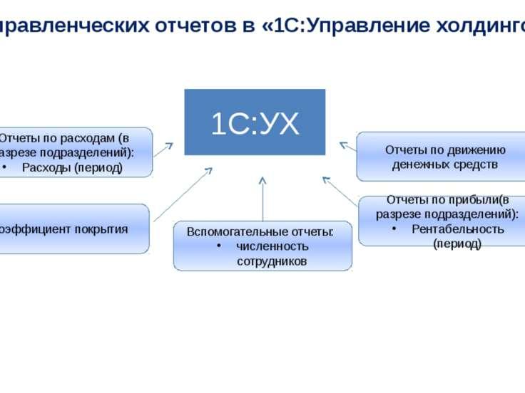 Кейс управленческих отчетов в «1С:Управление холдингом» 1С:УХ Отчеты по расхо...