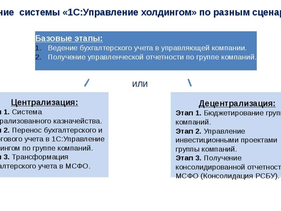 Внедрение системы «1С:Управление холдингом» по разным сценариям Централизация...