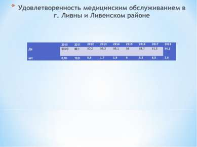 2010 2011 2012 2013 2014 2015 2016 2017 2018 Да 93,90 89,1 93,2 98,3 98,1 9...