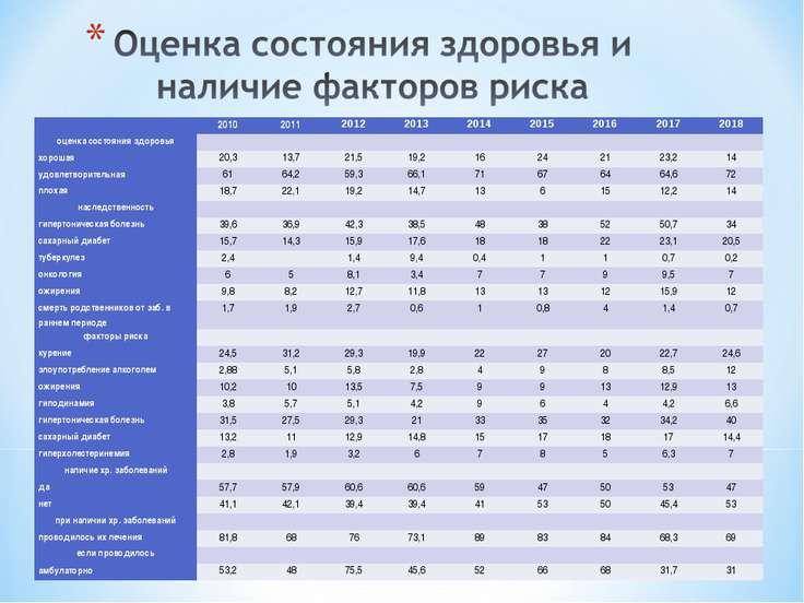 2010 2011 2012 2013 2014 2015 2016 2017 2018 оценка состояния здоровья   ...
