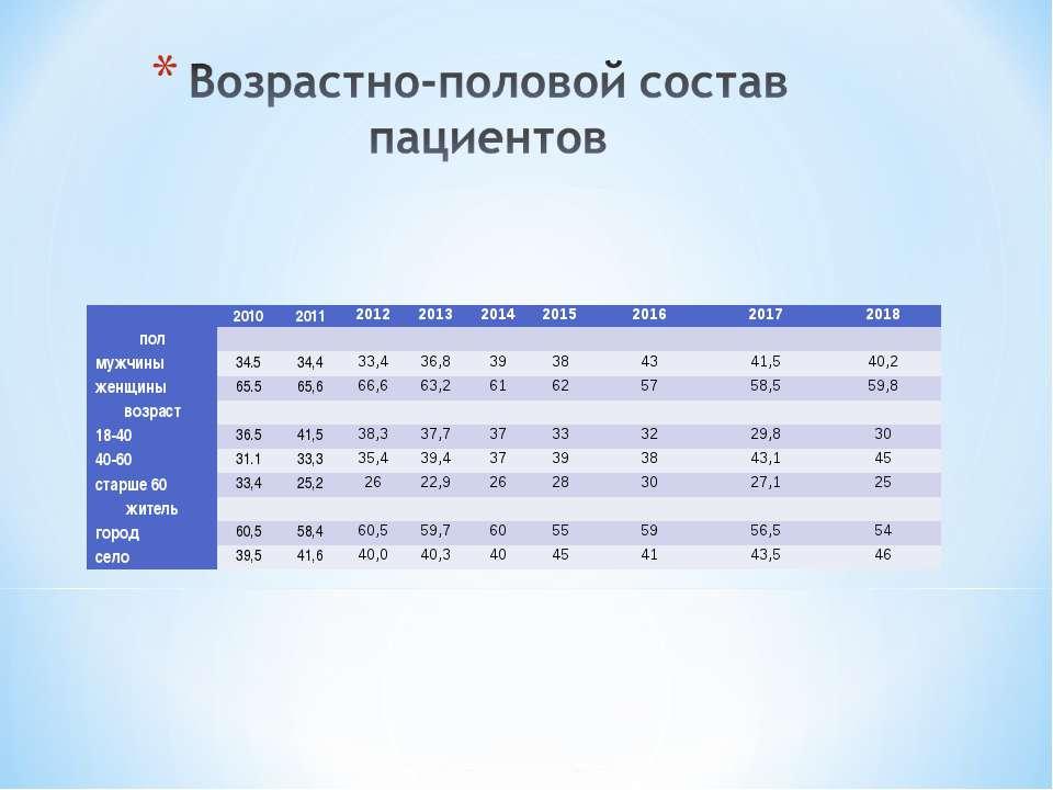 2010 2011 2012 2013 2014 2015 2016 2017 2018 пол   мужчины 34.5 34,4 33,4...