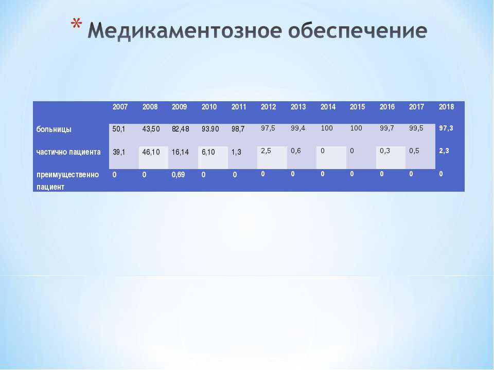 2007 2008 2009 2010 2011 2012 2013 2014 2015 2016 2017 2018 больницы 50,1 4...