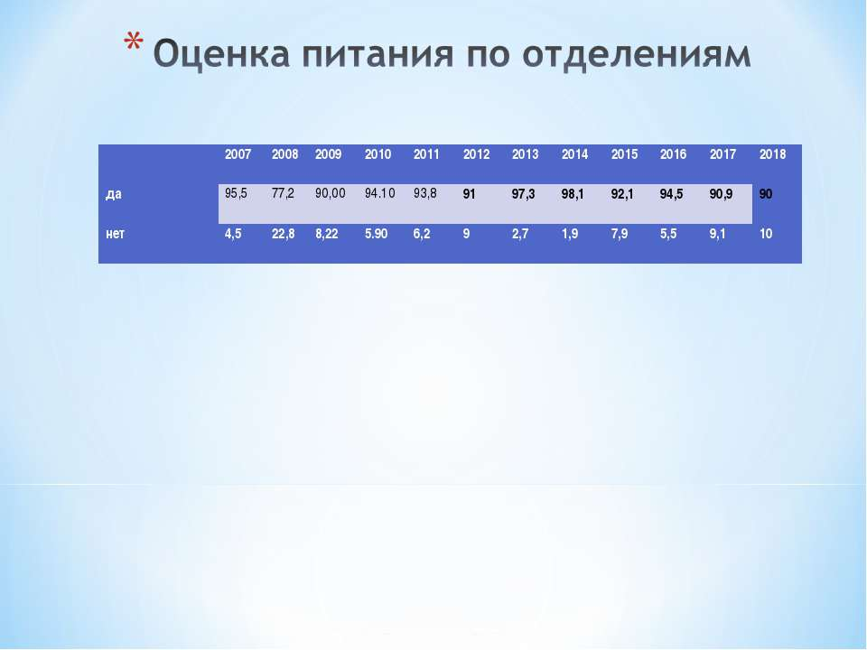 2007 2008 2009 2010 2011 2012 2013 2014 2015 2016 2017 2018 да 95,5 77,2 90...
