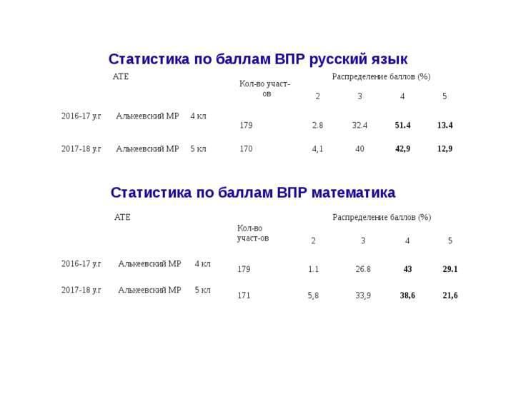 Статистика по баллам ВПР русский язык Статистика по баллам ВПР математика АТЕ...