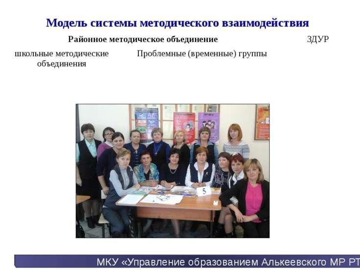 МКУ «Управление образованием Алькеевского МР РТ» Модель системы методического...