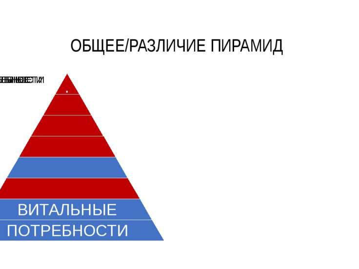 ОБЩЕЕ/РАЗЛИЧИЕ ПИРАМИД