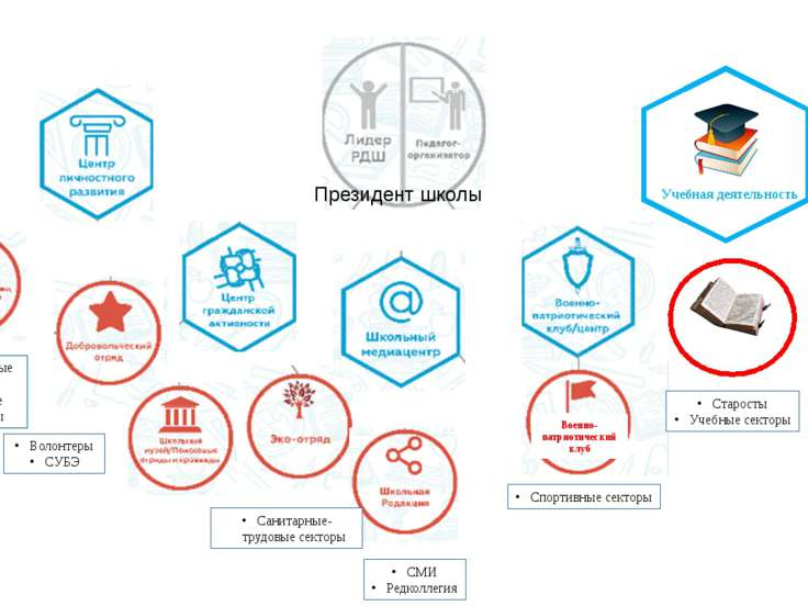 Президент школы Учебная деятельность Культмассовые секторы Творческие коллект...