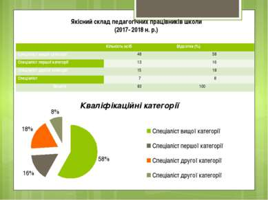 Якісний склад педагогічних працівників школи (2017- 2018 н. р.)  Кількість о...