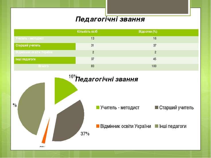 Педагогічні звання  Кількість осіб Відсотки (%) Учитель - методист 13 16 Ста...