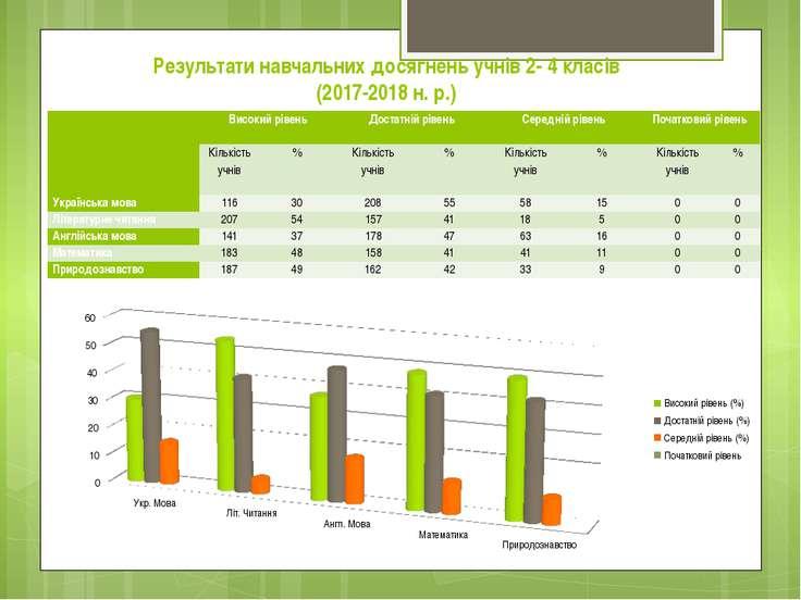 Результати навчальних досягнень учнів 2- 4 класів (2017-2018 н. р.)  Високий...