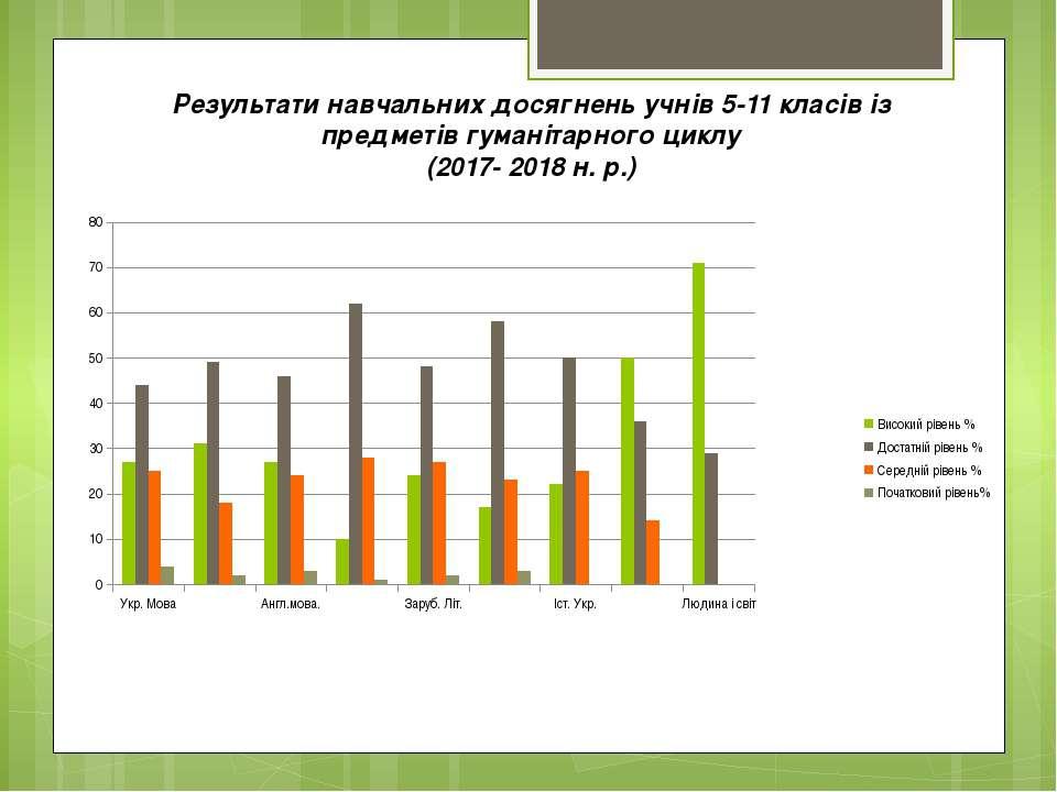 Результати навчальних досягнень учнів 5-11 класів із предметів гуманітарного ...