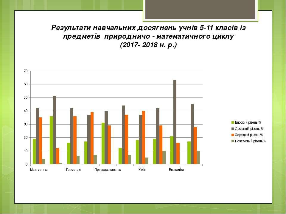 Результати навчальних досягнень учнів 5-11 класів із предметів природничо - м...
