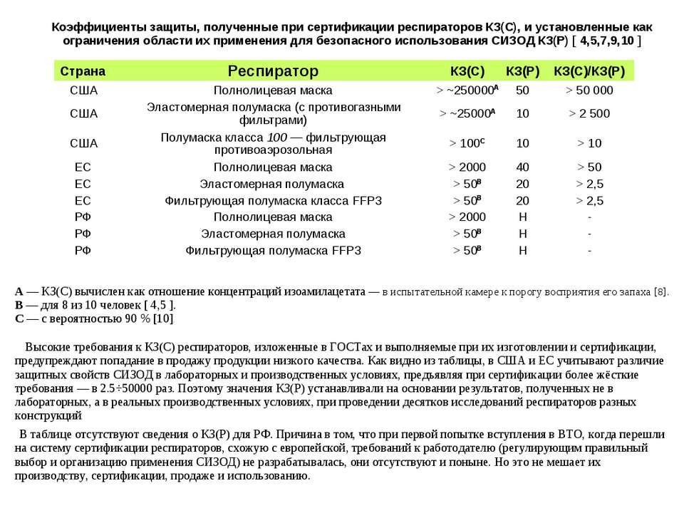 Коэффициенты защиты, полученные при сертификации респираторов КЗ(С), и устано...