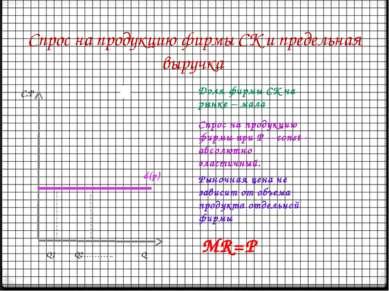 Спрос на продукцию фирмы СК и предельная выручка d(p) Доля фирмы СК на рынке ...