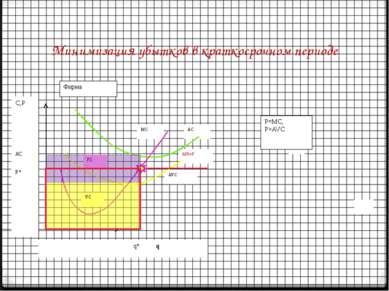 Минимизация убытков в краткосрочном периоде MC AC AVC MR=P   Фирма С,P   ...