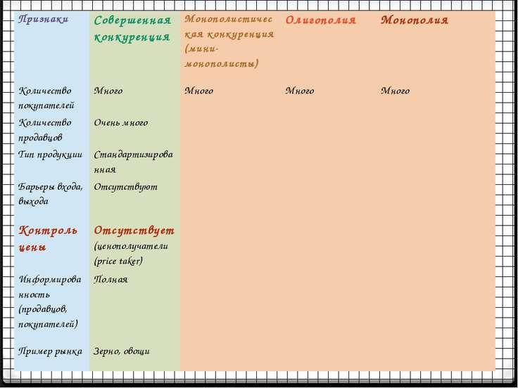 Признаки Совершенная конкуренция Монополистическая конкуренция (мини-монополи...