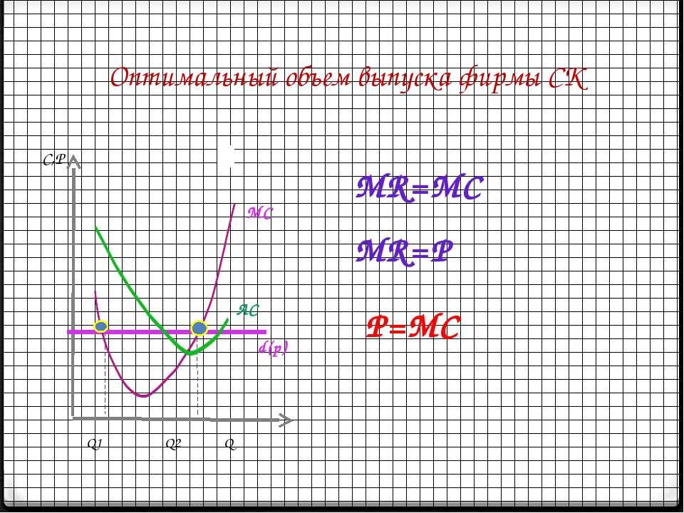 Оптимальный объем выпуска фирмы СК d(p) MR=P MR=MC P=MC MC   АС  С,Р Q1 Q2 Q