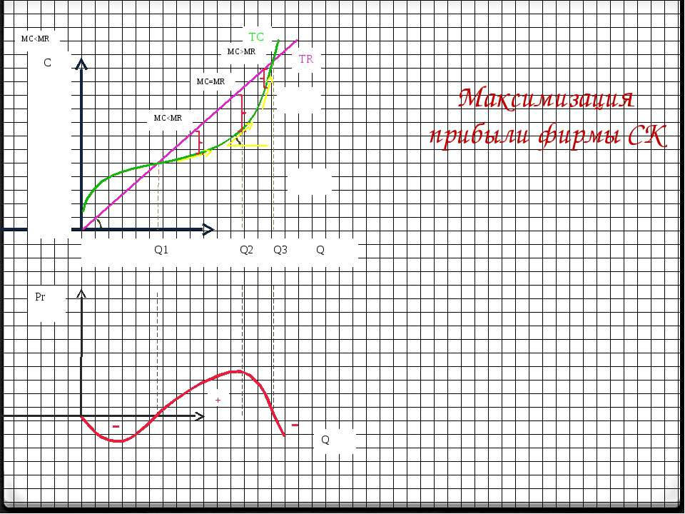 Максимизация прибыли фирмы СК C       Q1 Q2 Q3 Q   ТC TR MCMR Q Pr + MC