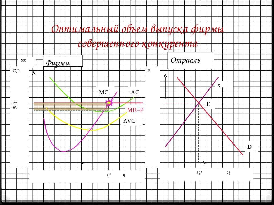 Оптимальный объем выпуска фирмы совершенного конкурента MC AC AVC MR=P S E D ...