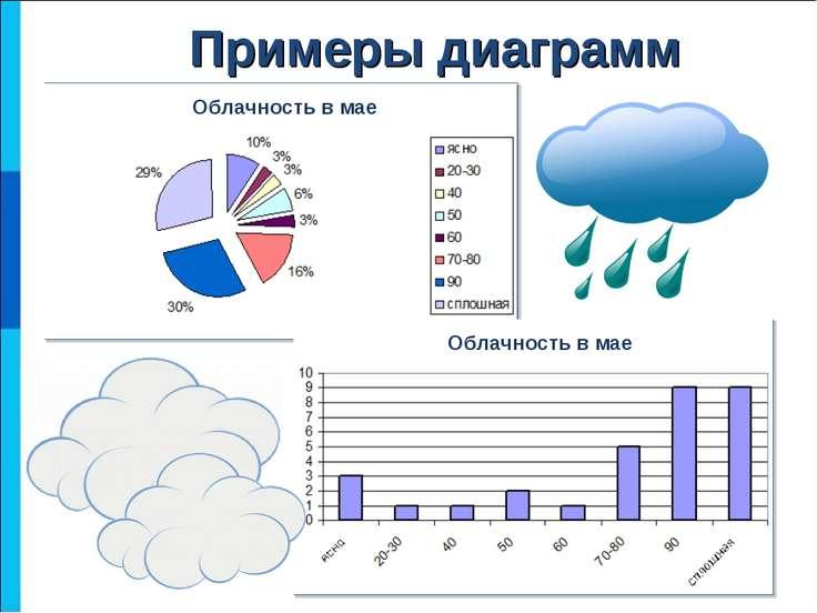 Примеры диаграмм
