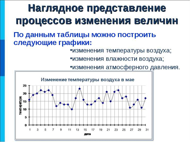 По данным таблицы можно построить следующие графики: Наглядное представление ...