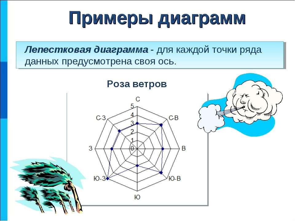 Лепестковая диаграмма - для каждой точки ряда данных предусмотрена своя ось. ...