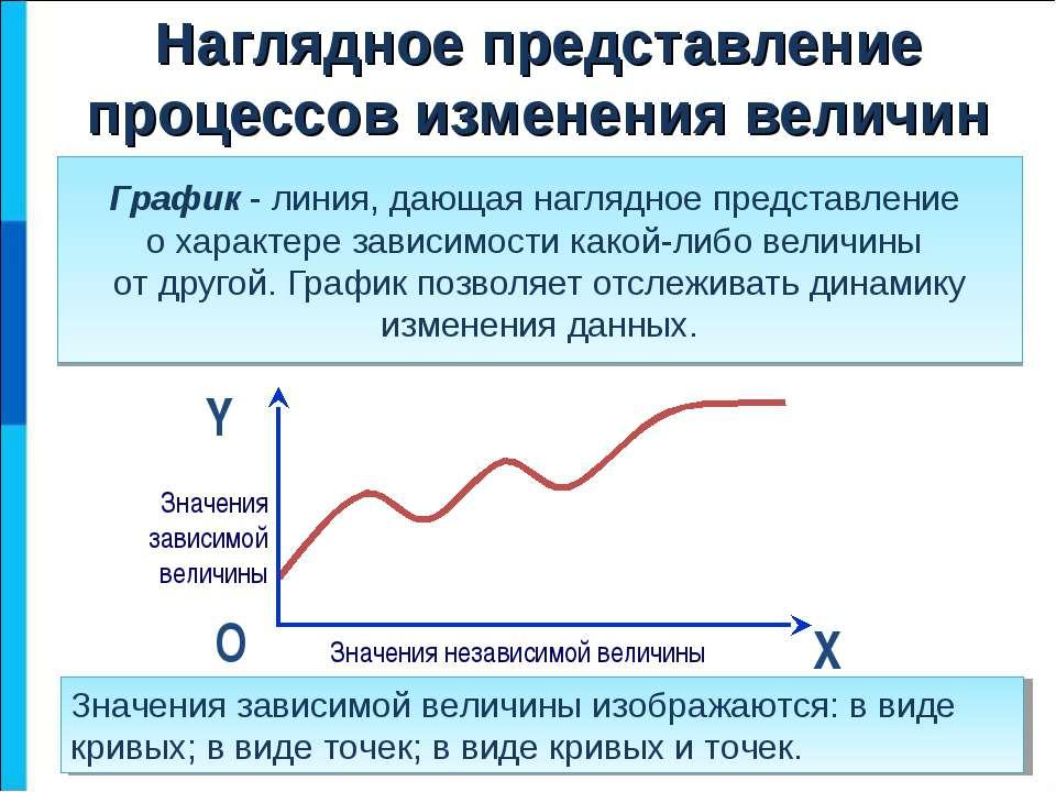 Наглядное представление процессов изменения величин График - линия, дающая на...