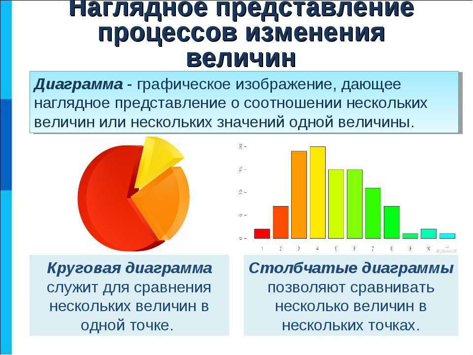 Диаграмма - графическое изображение, дающее наглядное представление о соотнош...