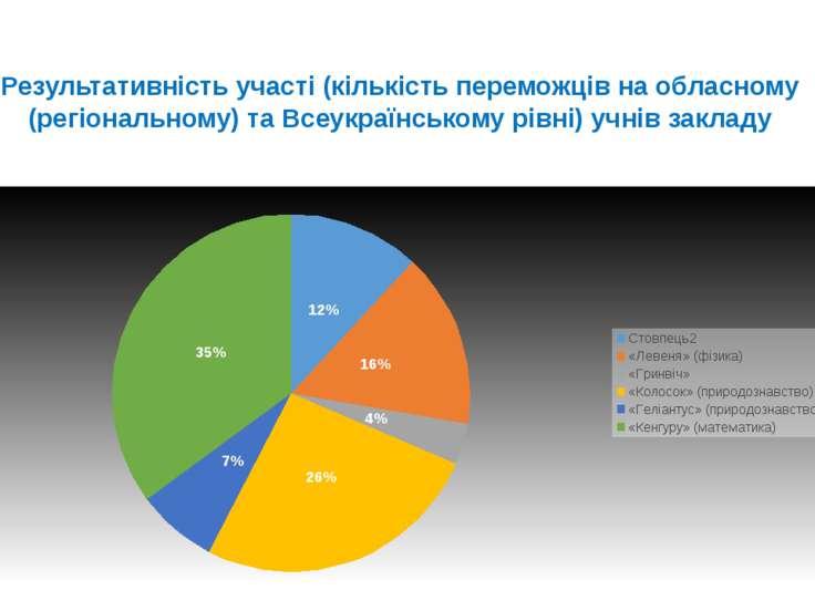 Результативність участі (кількість переможців на обласному (регіональному) та...