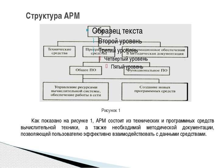 Структура АРМ Как показано на рисунке 1, АРМ состоит из технических и програм...