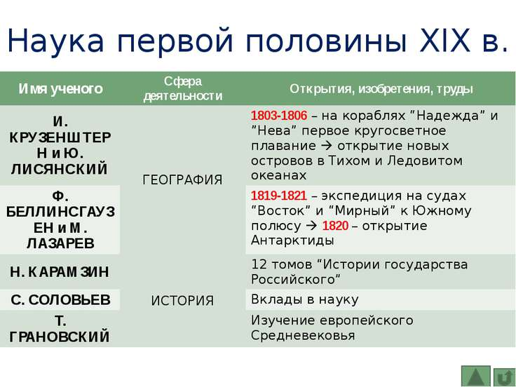 Наука в 1920-е гг. П. Милюков – историк П. Струве – экономика П. Сорокин – со...