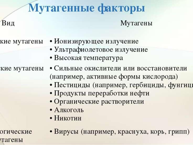 Мутагенные факторы Вид  Мутагены Физические мутагены • Ионизирующее излучени...
