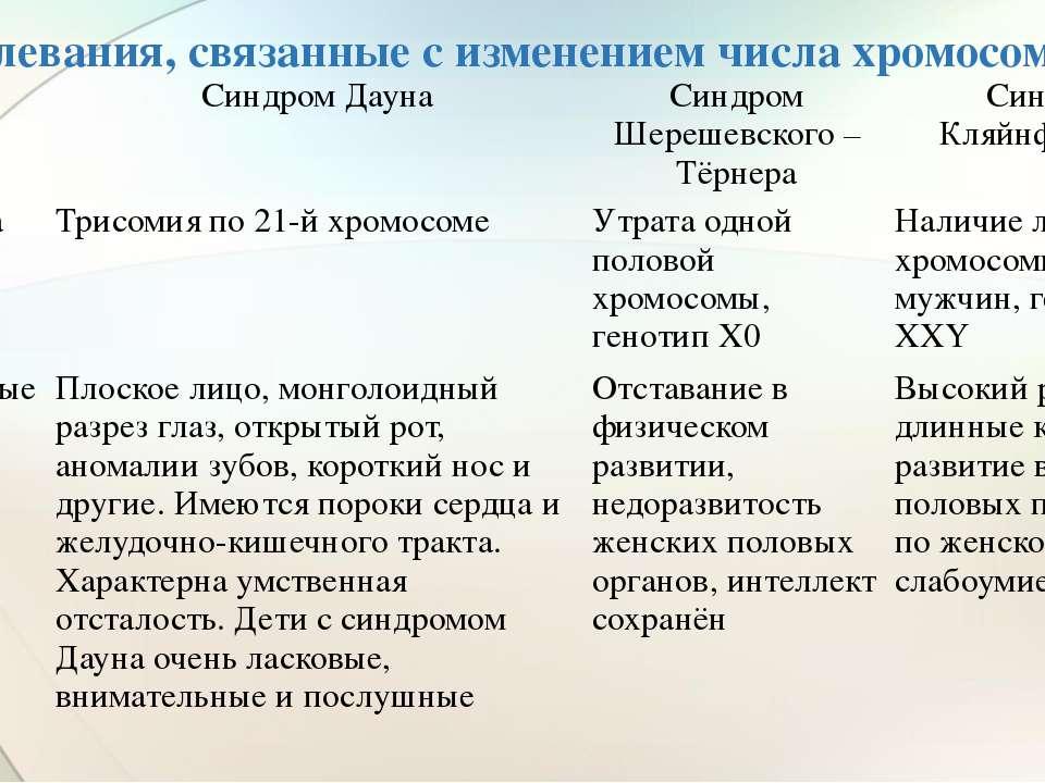 Заболевания, связанные с изменением числа хромосом  Синдром Дауна Синдром Ше...