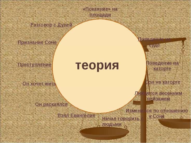 теория Преступление Признание Соне Разговор с Дуней «Покаяние» на площади Пов...