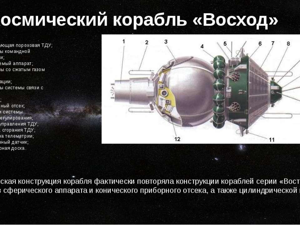 Космический корабль «Восход» Геометрическая конструкция корабля фактически по...