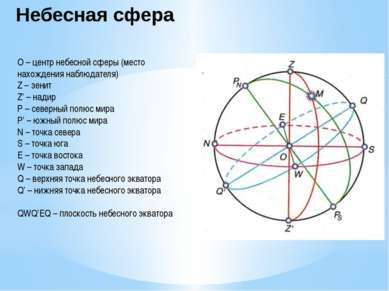 Небесная сфера О – центр небесной сферы (место нахождения наблюдателя) Z – зе...