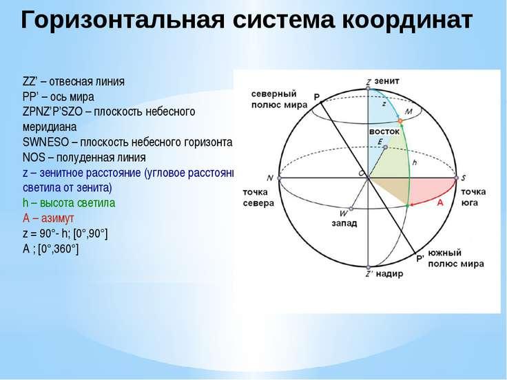 ZZ' – отвесная линия РР' – ось мира ZPNZ'P'SZO – плоскость небесного меридиан...